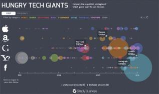 hungry-tech-giants